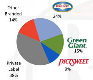 Green Giant is the #2 Frozen Brand in the U.S.